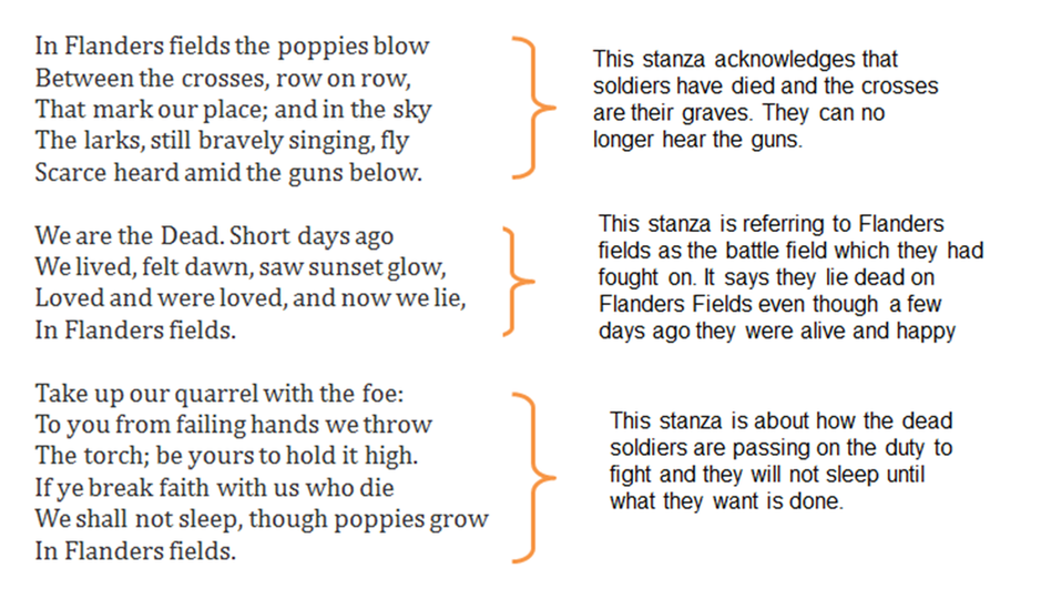 In flanders fields poem essay conclusion